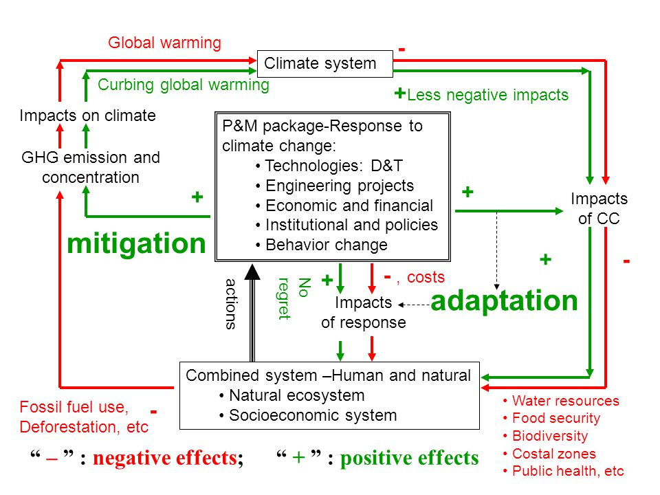 Climate system Impacts on climate adaptation mitigation Impacts of CC P&M package-Response to climate change: Technologies: D&T Engineering projects Economic and financial Institutional and policies Behavior change Combined system –Human and natural Natural ecosystem Socioeconomic system GHG emission and concentration Impacts of response + - - - + – : negative effects; + : positive effects Fossil fuel use, Deforestation, etc Global warming Curbing global warming -, costs + Less negative impacts Water resources Food security Biodiversity Costal zones Public health, etc + + Noregret actions