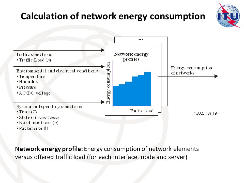 Calculation of network energy consumption Network energy profile: Energy consumption of network elements versus offered traffic load (for each interface, node and server) (on/off/sleep)