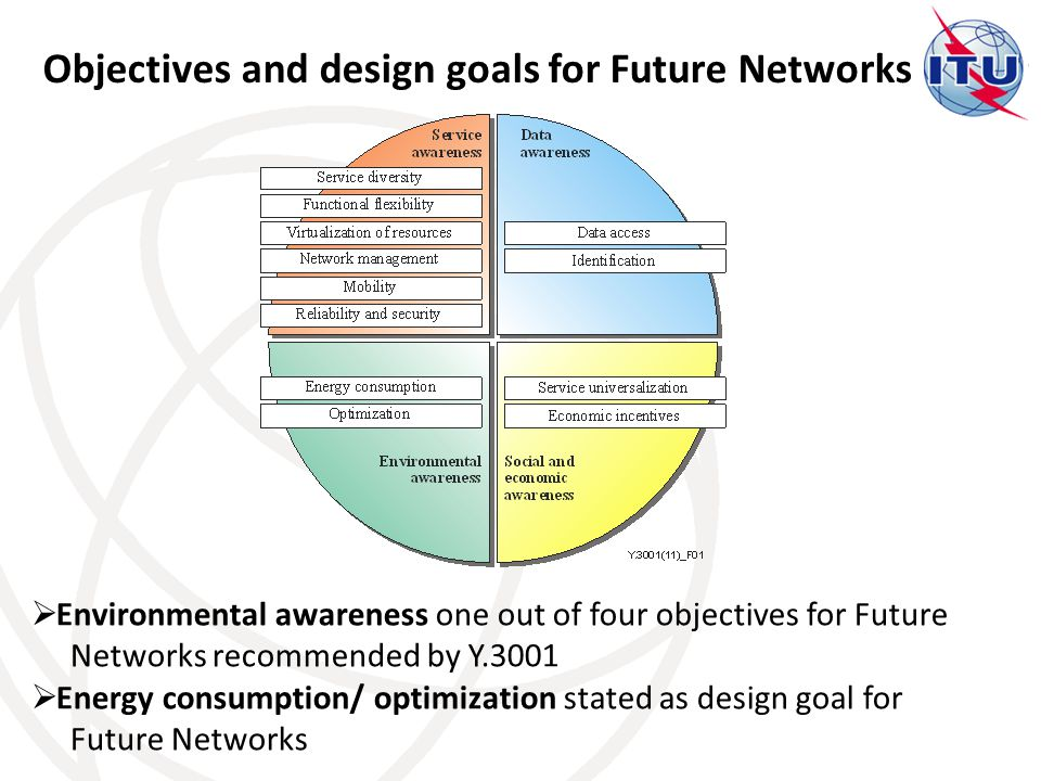 Objectives and design goals for Future Networks  Environmental awareness one out of four objectives for Future Networks recommended by Y.3001  Energy consumption/ optimization stated as design goal for Future Networks