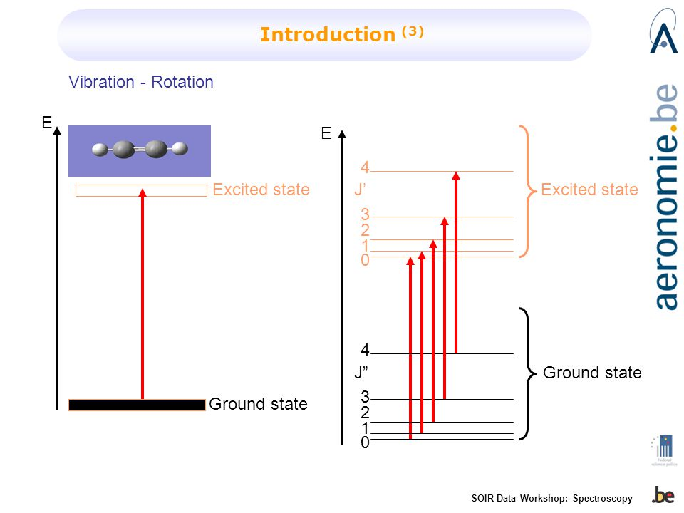 SOIR Data Workshop: Spectroscopy Introduction (3) E E Excited state Ground state J J' Vibration - Rotation