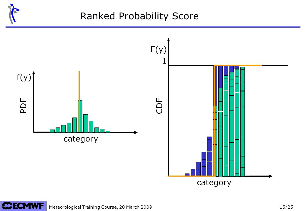 Meteorological Training Course, 20 March /25 Ranked Probability Score category f(y) category F(y) 1 PDF CDF
