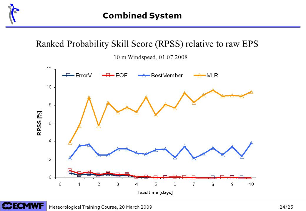 Meteorological Training Course, 20 March /25 Combined System Ranked Probability Skill Score (RPSS) relative to raw EPS 10 m Windspeed,