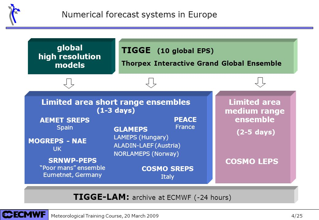 Meteorological Training Course, 20 March /25 TIGGE (10 global EPS) Thorpex Interactive Grand Global Ensemble TIGGE-LAM: archive at ECMWF (-24 hours) COSMO LEPS Limited area medium range ensemble (2-5 days) GLAMEPS LAMEPS (Hungary) ALADIN-LAEF (Austria) NORLAMEPS (Norway) AEMET SREPS Spain MOGREPS - NAE UK COSMO SREPS Italy SRNWP-PEPS Poor mans ensemble Eumetnet, Germany PEACE France Limited area short range ensembles (1-3 days) Numerical forecast systems in Europe global high resolution models