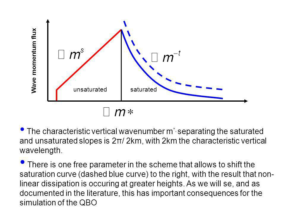 unsaturatedsaturated Wave momentum flux The characteristic vertical wavenumber m *, separating the saturated and unsaturated slopes is 2π/ 2km, with 2