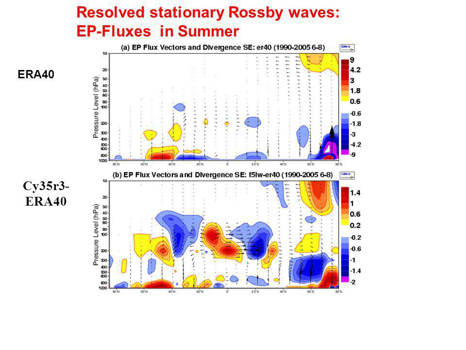 ERA40 Resolved stationary Rossby waves: EP-Fluxes in Summer Cy35r3- ERA40