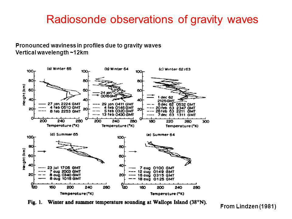 From Lindzen (1981) Pronounced waviness in profiles due to gravity waves Vertical wavelength ~12km Radiosonde observations of gravity waves