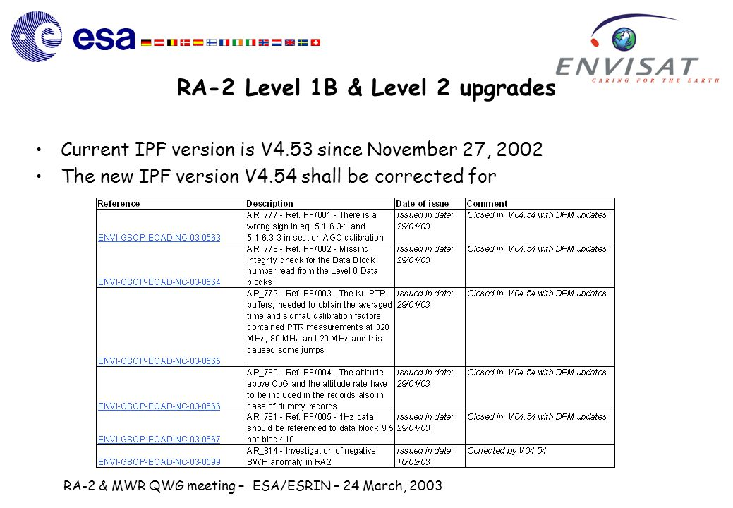 RA-2 & MWR QWG meeting – ESA/ESRIN – 24 March, 2003 RA-2 Level 1B & Level 2 upgrades Current IPF version is V4.53 since November 27, 2002 The new IPF version V4.54 shall be corrected for