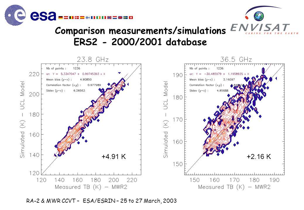 RA-2 & MWR CCVT – ESA/ESRIN – 25 to 27 March, 2003 +4.91 K+2.16 K Comparison measurements/simulations ERS2 - 2000/2001 database