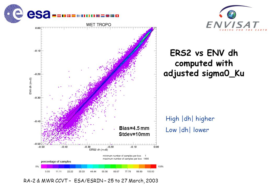 RA-2 & MWR CCVT – ESA/ESRIN – 25 to 27 March, 2003 ERS2 vs ENV dh computed with adjusted sigma0_Ku High |dh| higher Low |dh| lower Bias=4.5 mm Stdev=10mm