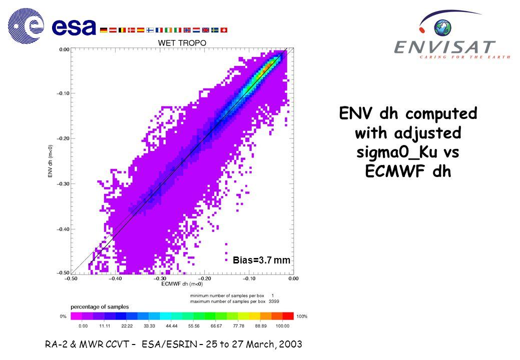 RA-2 & MWR CCVT – ESA/ESRIN – 25 to 27 March, 2003 ENV dh computed with adjusted sigma0_Ku vs ECMWF dh Bias=3.7 mm