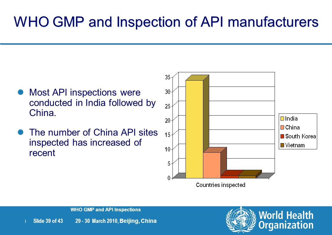 | Slide 39 of 43 29 - 30 March 2010, Beijing, China WHO GMP and API Inspections WHO GMP and Inspection of API manufacturers Most API inspections were