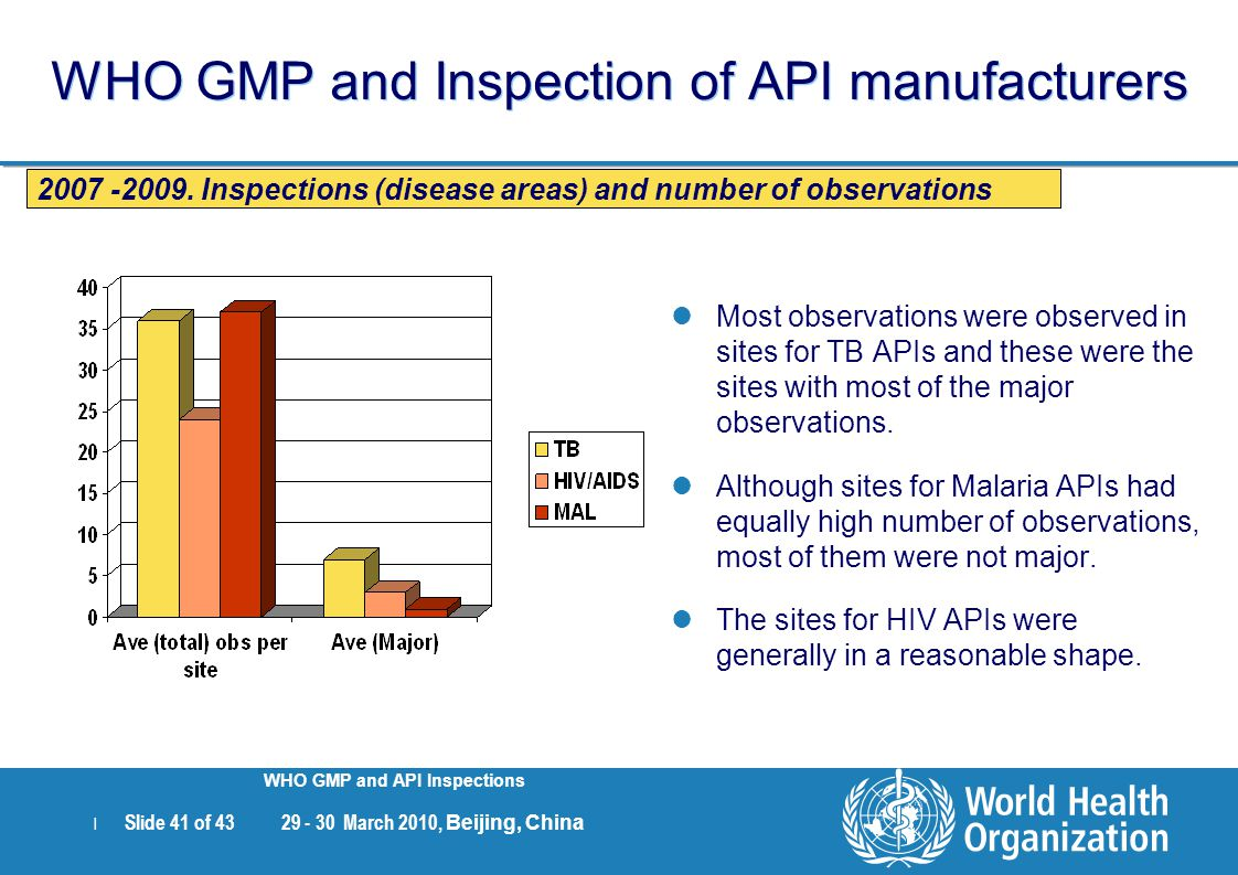 | Slide 41 of 43 29 - 30 March 2010, Beijing, China WHO GMP and API Inspections WHO GMP and Inspection of API manufacturers Most observations were obs