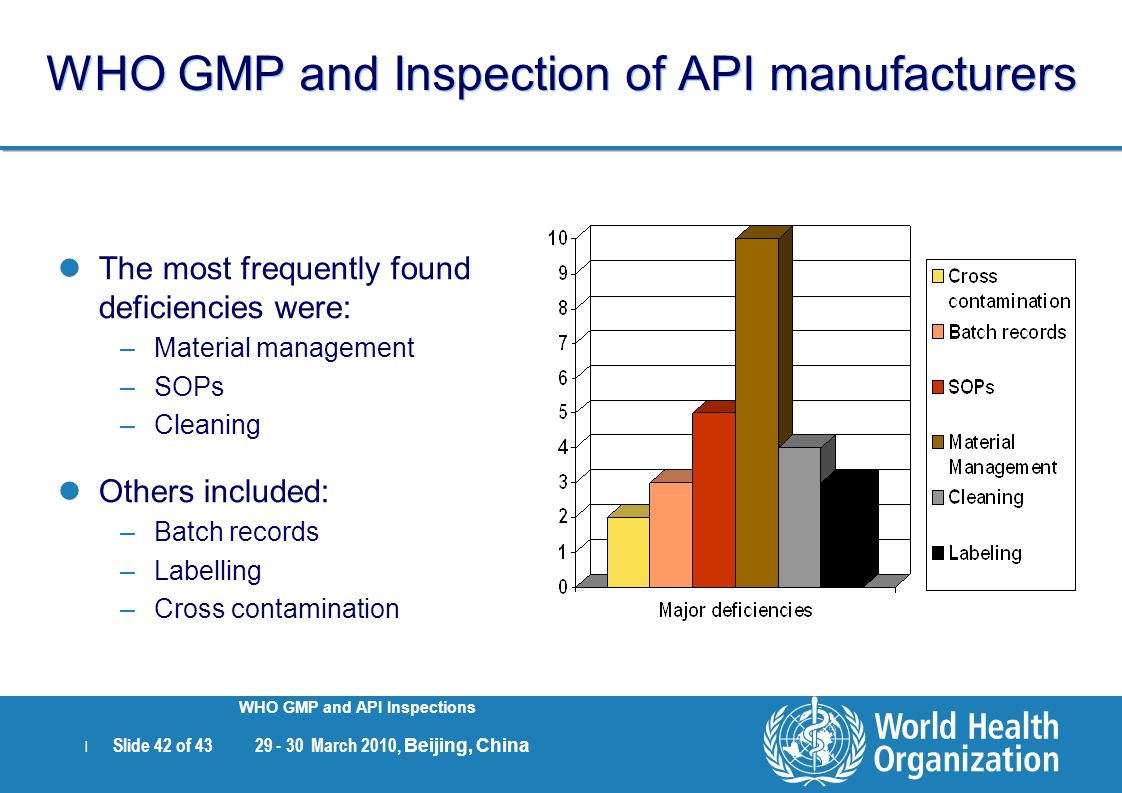 | Slide 42 of 43 29 - 30 March 2010, Beijing, China WHO GMP and API Inspections WHO GMP and Inspection of API manufacturers The most frequently found