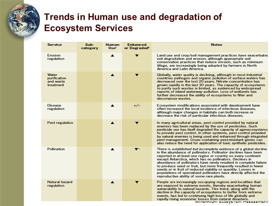 Millennium Ecosystem Assessment Trends in Human use and degradation of Ecosystem Services