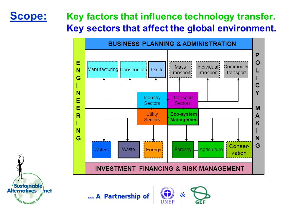 … A Partnership of & Scope: Key factors that influence technology transfer.