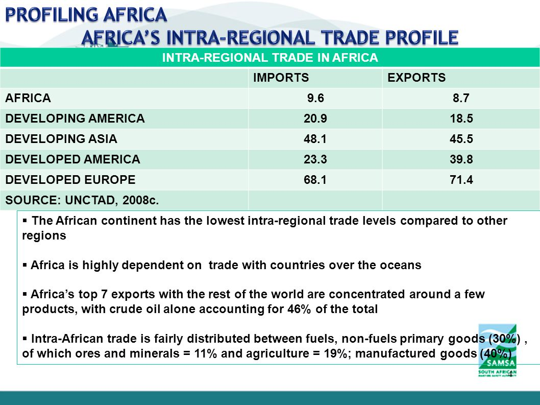 4 INTRA-REGIONAL TRADE IN AFRICA IMPORTSEXPORTS AFRICA DEVELOPING AMERICA DEVELOPING ASIA DEVELOPED AMERICA DEVELOPED EUROPE SOURCE: UNCTAD, 2008c.