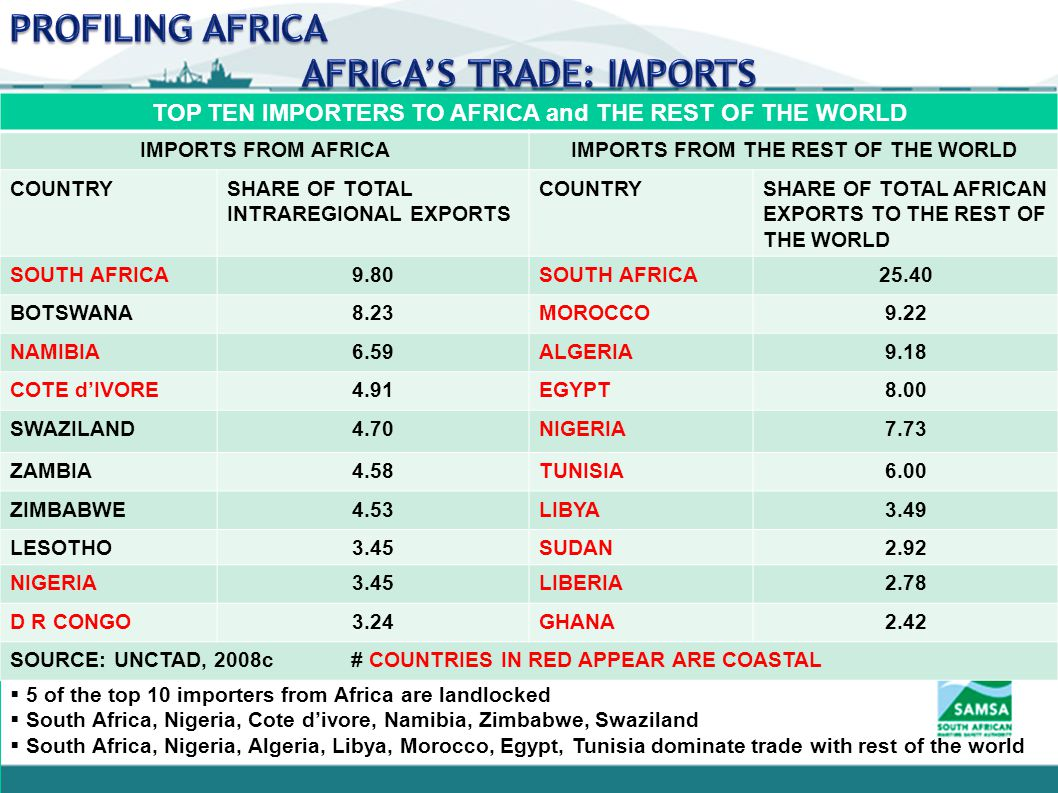  5 of the top 10 importers from Africa are landlocked  South Africa, Nigeria, Cote d'ivore, Namibia, Zimbabwe, Swaziland  South Africa, Nigeria, Algeria, Libya, Morocco, Egypt, Tunisia dominate trade with rest of the world TOP TEN IMPORTERS TO AFRICA and THE REST OF THE WORLD IMPORTS FROM AFRICAIMPORTS FROM THE REST OF THE WORLD COUNTRYSHARE OF TOTAL INTRAREGIONAL EXPORTS COUNTRYSHARE OF TOTAL AFRICAN EXPORTS TO THE REST OF THE WORLD SOUTH AFRICA9.80SOUTH AFRICA25.40 BOTSWANA8.23MOROCCO9.22 NAMIBIA6.59ALGERIA9.18 COTE d'IVORE4.91EGYPT8.00 SWAZILAND4.70NIGERIA7.73 ZAMBIA4.58TUNISIA6.00 ZIMBABWE4.53LIBYA3.49 LESOTHO3.45SUDAN2.92 NIGERIA3.45LIBERIA2.78 D R CONGO3.24GHANA2.42 SOURCE: UNCTAD, 2008c # COUNTRIES IN RED APPEAR ARE COASTAL