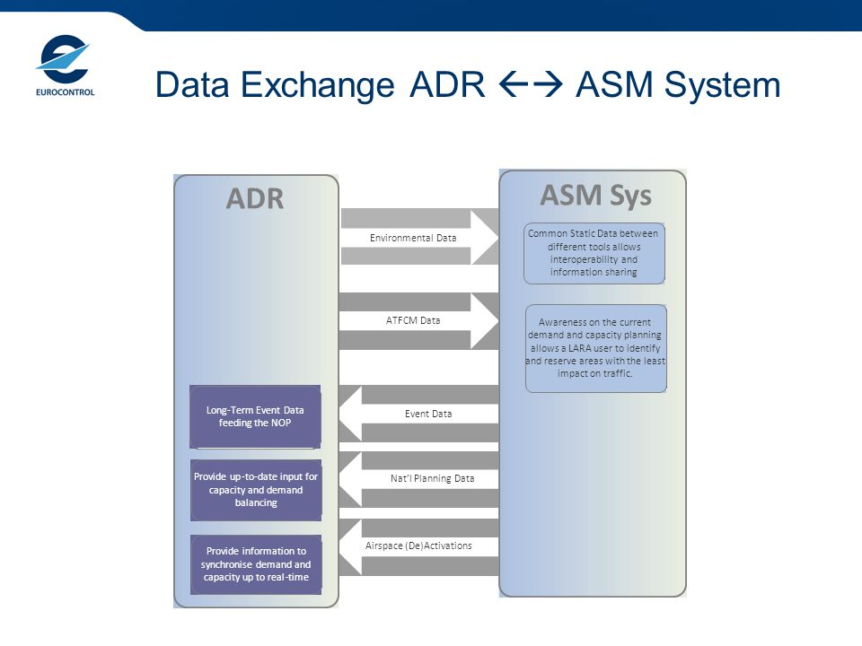 Data Exchange ADR  ASM System ASM Sys Environmental Data ATFCM Data Nat'l Planning Data Airspace(De)Activations Common Static Data between different tools allows interoperability and information sharing Awareness on the current demand and capacity planning allows a LARA user to identify and reserve areas with the least impact on traffic.