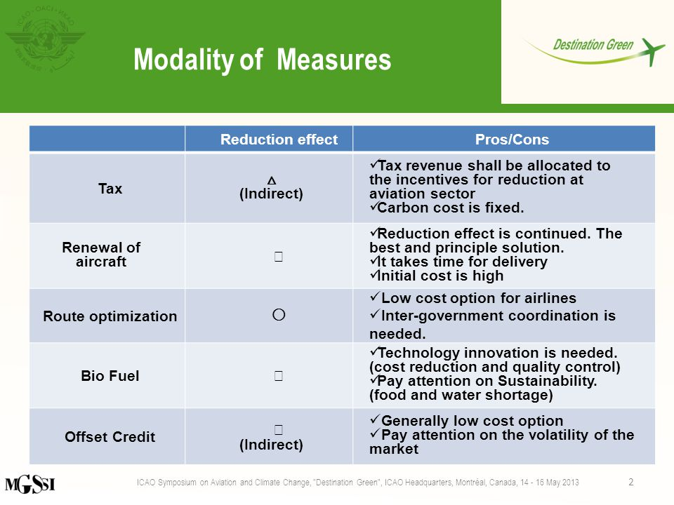 Modality of Measures Reduction effectPros/Cons Tax △ (Indirect) Tax revenue shall be allocated to the incentives for reduction at aviation sector Carbon cost is fixed.