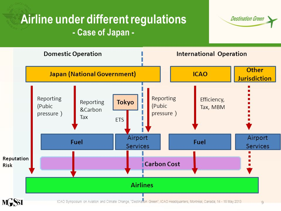 Airline under different regulations - Case of Japan - ICAO Symposium on Aviation and Climate Change, Destination Green , ICAO Headquarters, Montréal, Canada, 14 - 16 May 2013 9 Airlines Japan (National Government)ICAO Tokyo Fuel Airport Services Fuel Domestic OperationInternational Operation Reporting (Pubic pressure ) Reporting &Carbon Tax ETS Efficiency, Tax, MBM Reporting (Pubic pressure ) Other Jurisdiction Airport Services Carbon Cost Reputation Risk