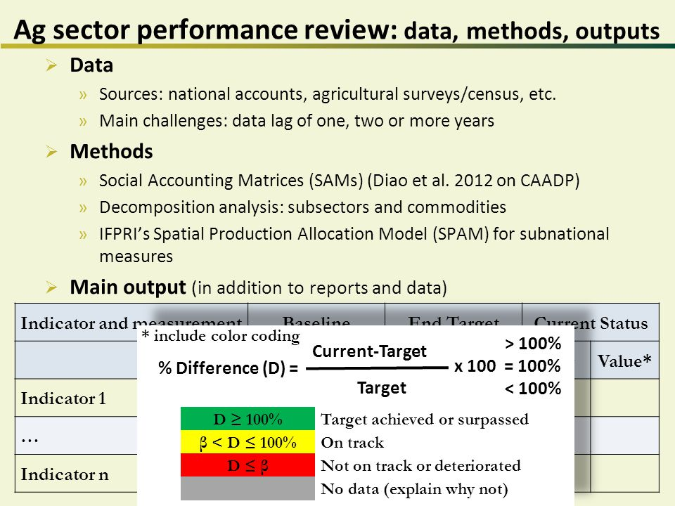 Ag sector performance review: data, methods, outputs  Data »Sources: national accounts, agricultural surveys/census, etc.