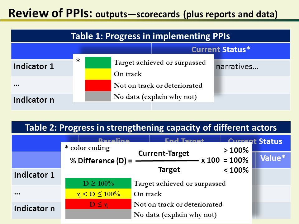 Review of PPIs: outputs—scorecards (plus reports and data) Current Status* Indicator 1 narratives… … Indicator n BaselineEnd TargetCurrent Status YearValueYearValueYearValue* Indicator 1 … Indicator n Table 1: Progress in implementing PPIs Table 2: Progress in strengthening capacity of different actors % Difference (D) = Current-Target Target > 100% x 100 = 100% < 100% D ≥ 100%Target achieved or surpassed η < D ≤ 100%On track D ≤ ηNot on track or deteriorated No data (explain why not) * color coding Target achieved or surpassed On track Not on track or deteriorated No data (explain why not) *