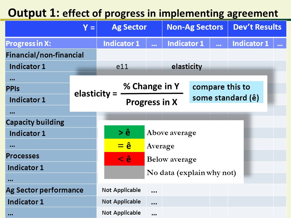 Output 1: effect of progress in implementing agreement Y = Ag SectorNon-Ag SectorsDev't Results Progress in X:Indicator 1… … … Financial/non-financial Indicator 1 e11 elasticity … PPIs Indicator 1 … Capacity building Indicator 1 … Processes Indicator 1 … Ag Sector performance Not Applicable...