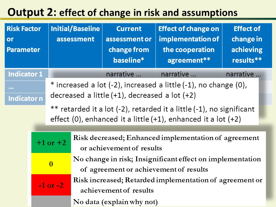 Risk Factor or Parameter Initial/Baseline assessment Current assessment or change from baseline* Effect of change on implementation of the cooperation agreement** Effect of change in achieving results** Indicator 1 narrative … … Indicator n Output 2: effect of change in risk and assumptions +1 or +2 Risk decreased; Enhanced implementation of agreement or achievement of results 0 No change in risk; Insignificant effect on implementation of agreement or achievement of results -1 or -2 Risk increased; Retarded implementation of agreement or achievement of results No data (explain why not) * increased a lot (-2), increased a little (-1), no change (0), decreased a little (+1), decreased a lot (+2) ** retarded it a lot (-2), retarded it a little (-1), no significant effect (0), enhanced it a little (+1), enhanced it a lot (+2)
