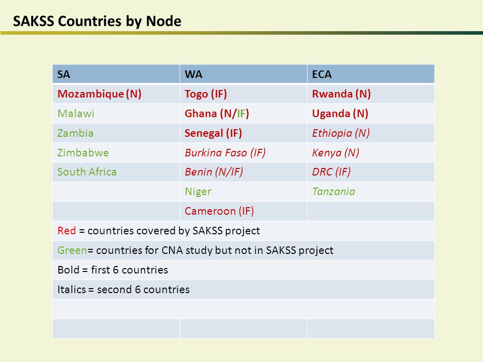 SAKSS Countries by Node SAWAECA Mozambique (N)Togo (IF)Rwanda (N) MalawiGhana (N/IF)Uganda (N) ZambiaSenegal (IF)Ethiopia (N) ZimbabweBurkina Faso (IF)Kenya (N) South AfricaBenin (N/IF)DRC (IF) NigerTanzania Cameroon (IF) Red = countries covered by SAKSS project Green= countries for CNA study but not in SAKSS project Bold = first 6 countries Italics = second 6 countries