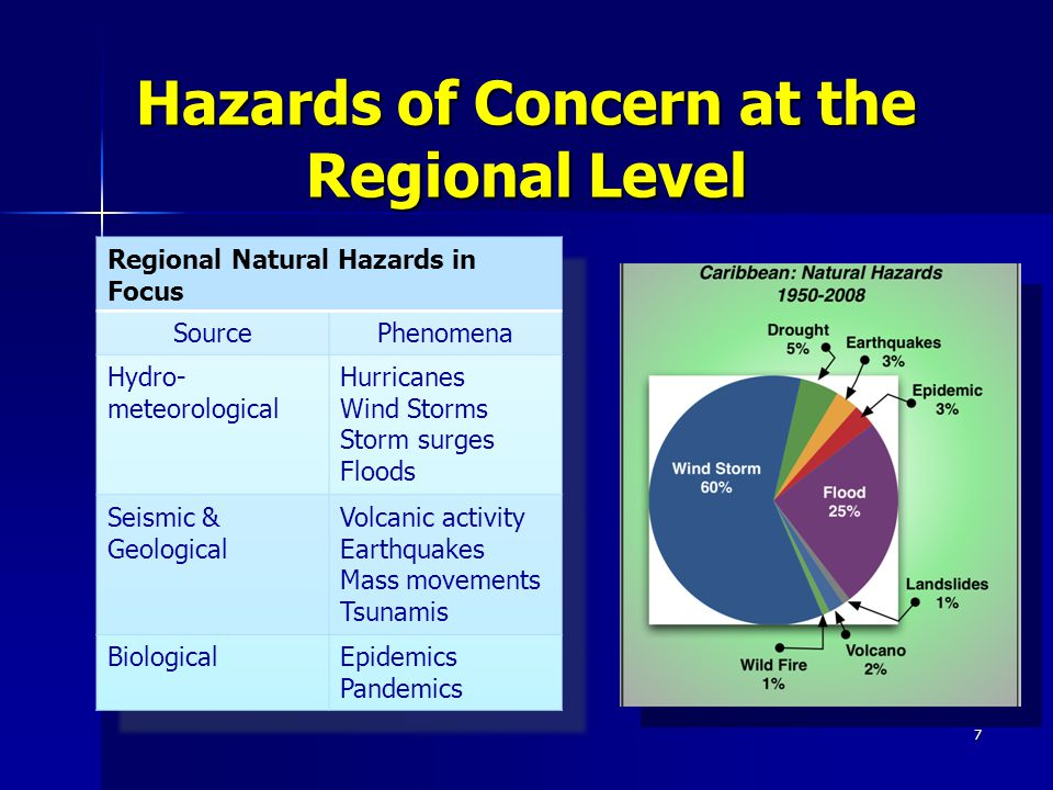 Hazards of Concern at the Regional Level 7
