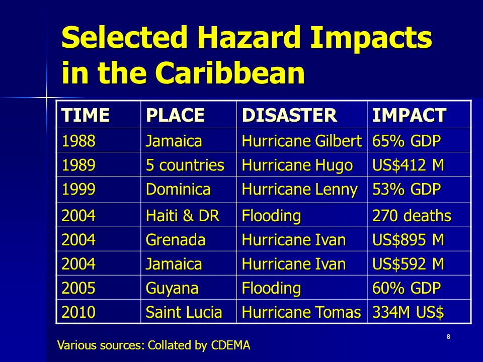 8 Selected Hazard Impacts in the Caribbean TIMEPLACEDISASTERIMPACT 1988Jamaica Hurricane Gilbert 65% GDP 1989 5 countries Hurricane Hugo US$412 M 1999Dominica Hurricane Lenny 53% GDP 2004 Haiti & DR Flooding 270 deaths 2004Grenada Hurricane Ivan US$895 M 2004Jamaica Hurricane Ivan US$592 M 2005GuyanaFlooding 60% GDP 2010 Saint Lucia Hurricane Tomas 334M US$ Various sources: Collated by CDEMA