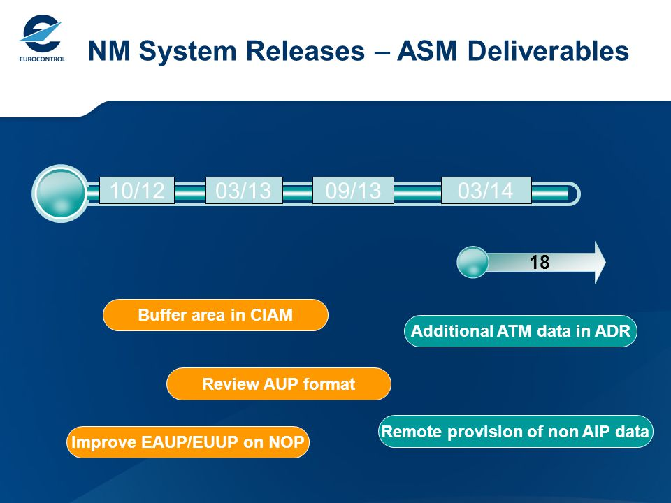 18 10/1203/1303/1409/13 NM System Releases – ASM Deliverables Review AUP format Improve EAUP/EUUP on NOP Remote provision of non AIP data Additional ATM data in ADR Buffer area in CIAM