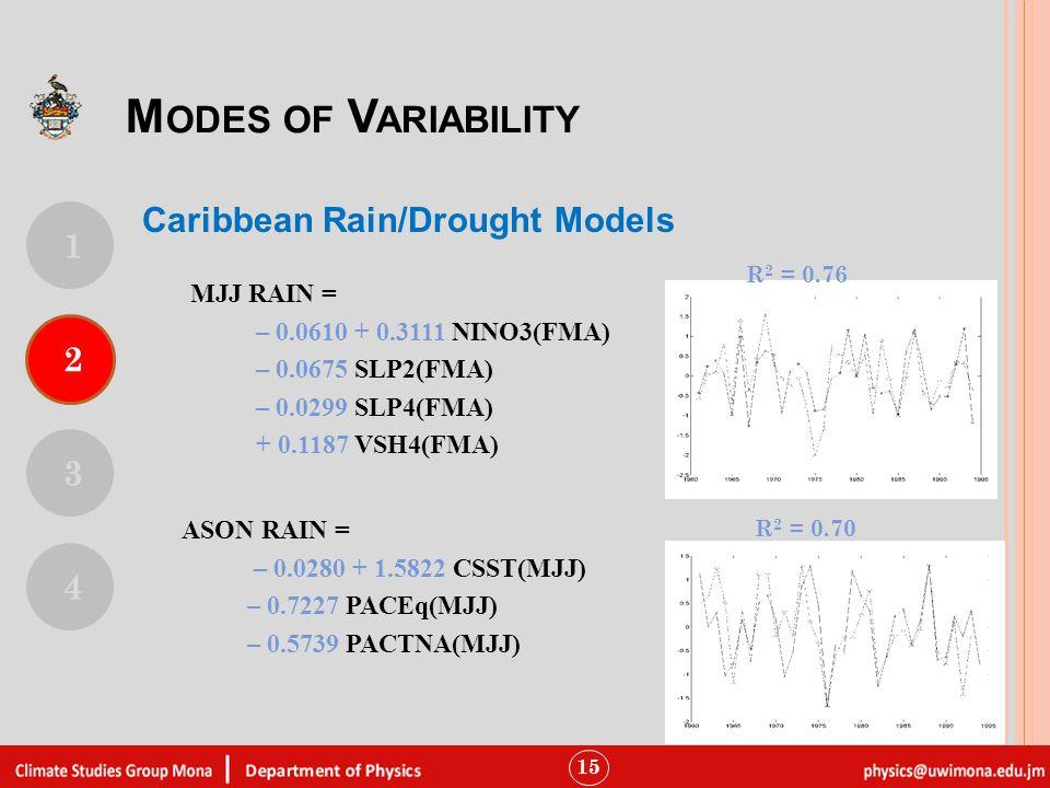 15 Fig. 1 Heterogeneous correlation maps for CCA mode 1 for Jan- Feb. Caribbean Rain/Drought Models MJJ RAIN = – 0.0610 + 0.3111 NINO3(FMA) – 0.0675 S
