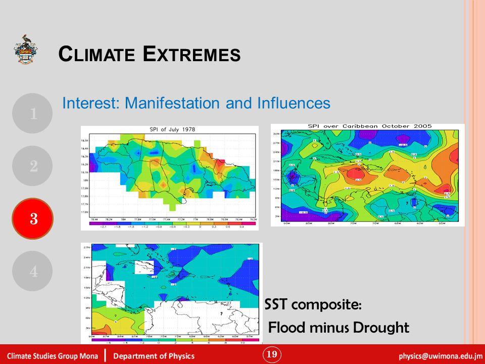 19 SST composite: Flood minus Drought 1 4 3 2 C LIMATE E XTREMES Interest: Manifestation and Influences