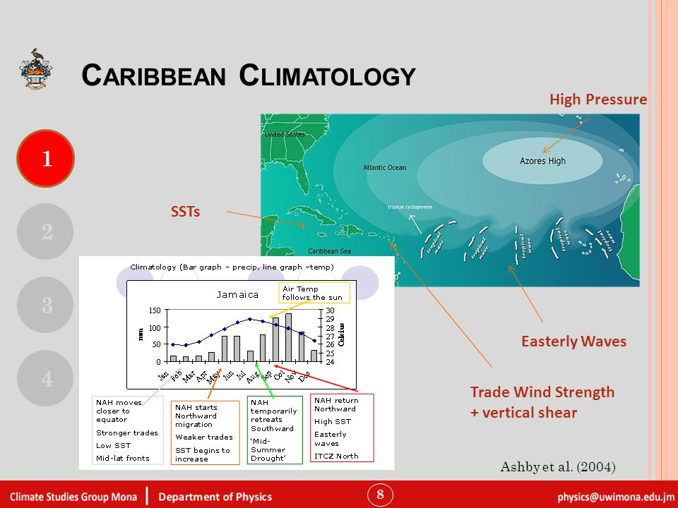 8 High Pressure Trade Wind Strength + vertical shear SSTs Easterly Waves 1 2 3 4 C ARIBBEAN C LIMATOLOGY Ashby et al.
