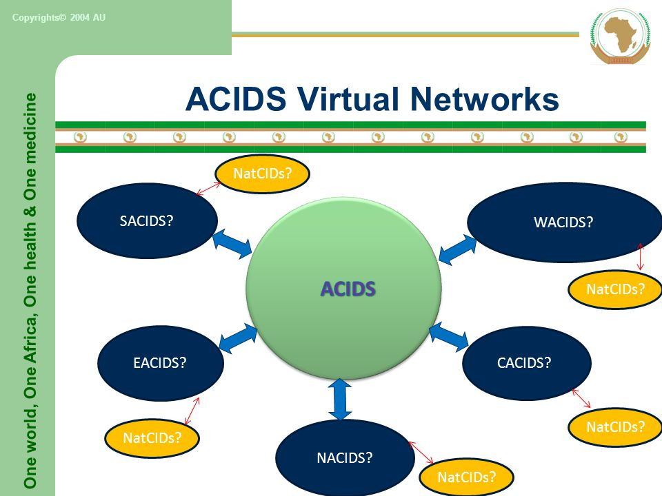 One world, One Africa, One health & One medicine Copyrights© 2004 AU ACIDS Virtual Networks NatCIDs.