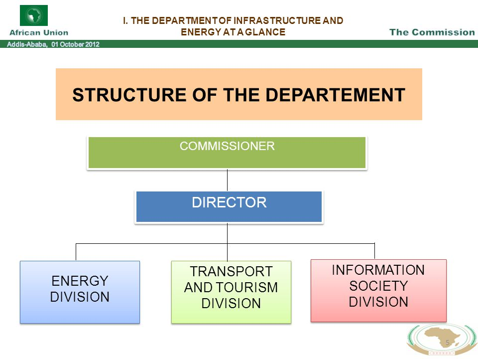 I. THE DEPARTMENT OF INFRASTRUCTURE AND ENERGY AT A GLANCE 5 STRUCTURE OF THE DEPARTEMENT COMMISSIONER DIRECTOR ENERGY DIVISION ENERGY DIVISION TRANSP
