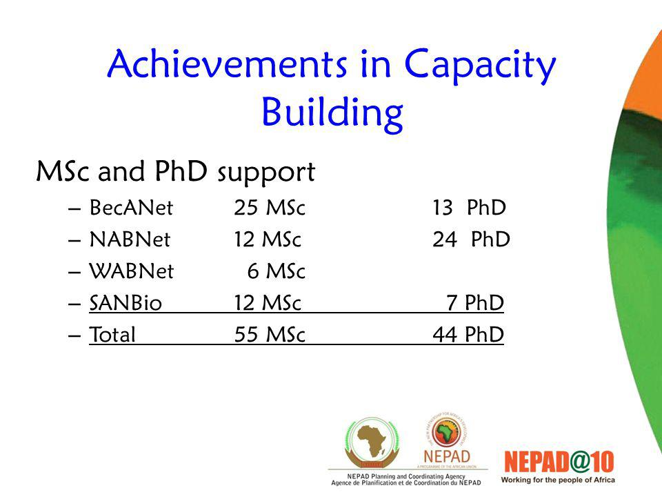 Achievements in Capacity Building MSc and PhD support – BecANet 25 MSc13 PhD – NABNet12 MSc24 PhD – WABNet 6 MSc – SANBio12 MSc 7 PhD – Total 55 MSc44 PhD