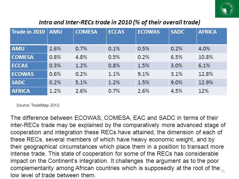 Intra and Inter-RECs trade in 2010 (% of their overall trade) Trade in 2010AMUCOMESAECCASECOWASSADCAFRICA AMU2.6%0.7%0.1%0.5%0.2%4.0% COMESA0.8%4.8%0.