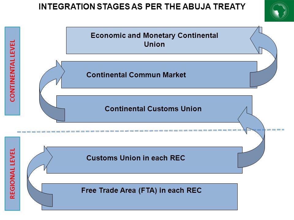 Economic and Monetary Continental Union Continental Commun Market Customs Union in each REC Free Trade Area (FTA) in each REC Continental Customs Unio