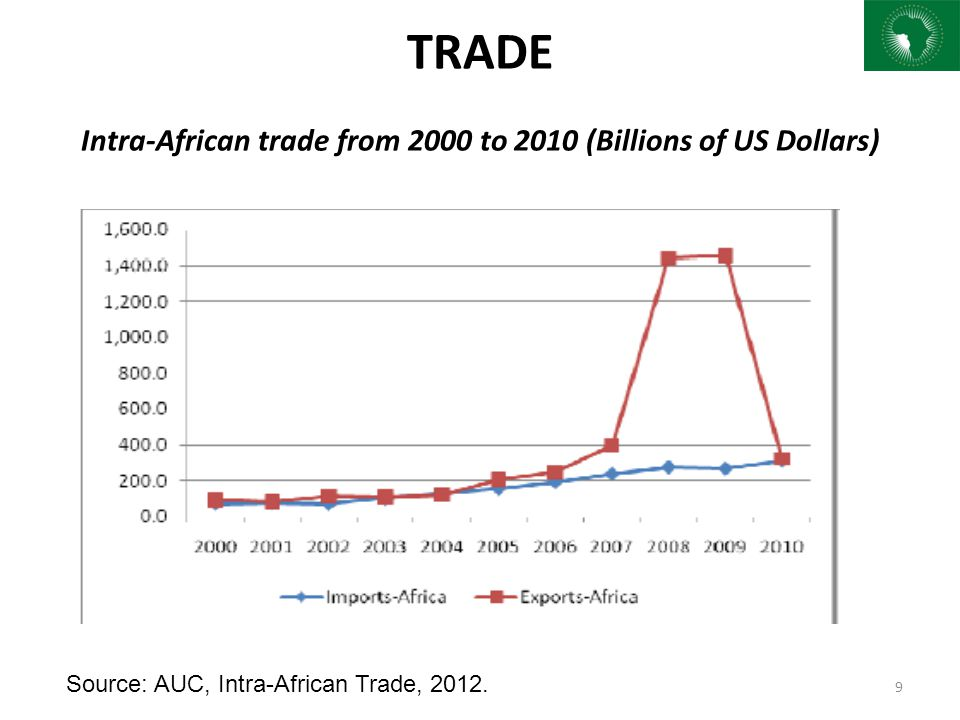 TRADE Intra-African trade from 2000 to 2010 (Billions of US Dollars) 9 Source: AUC, Intra-African Trade, 2012.