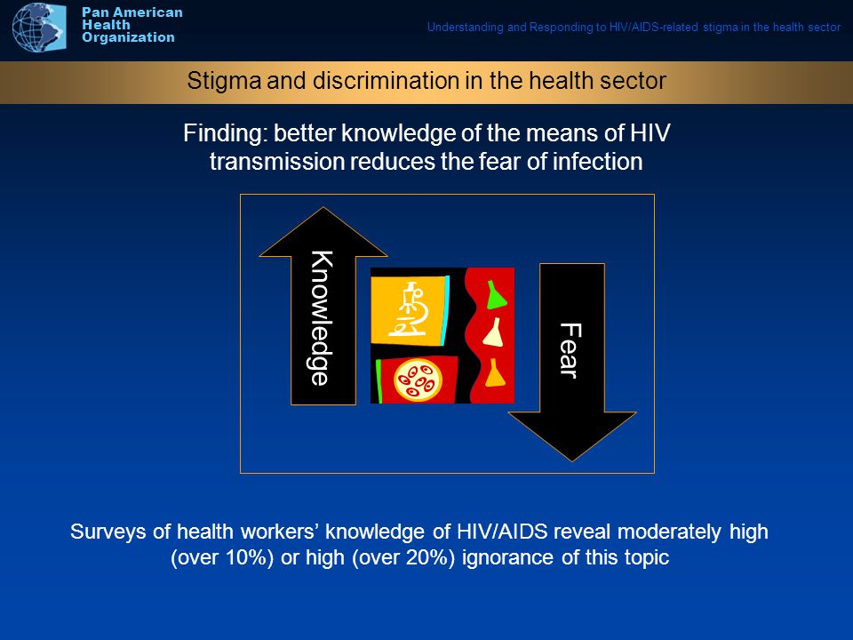 Understanding and Responding to HIV/AIDS-related stigma in the health sector Pan American Health Organization Finding: better knowledge of the means of HIV transmission reduces the fear of infection Stigma and discrimination in the health sector Surveys of health workers' knowledge of HIV/AIDS reveal moderately high (over 10%) or high (over 20%) ignorance of this topic Fear Knowledge