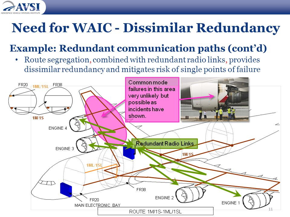 11 Need for WAIC - Dissimilar Redundancy Example: Redundant communication paths (cont'd) Route segregation, combined with redundant radio links, provides dissimilar redundancy and mitigates risk of single points of failure 11