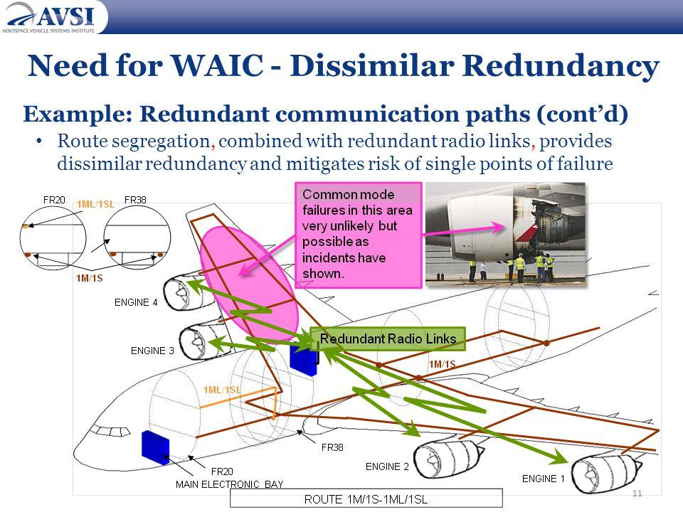 11 Need for WAIC - Dissimilar Redundancy Example: Redundant communication paths (cont'd) Route segregation, combined with redundant radio links, provi