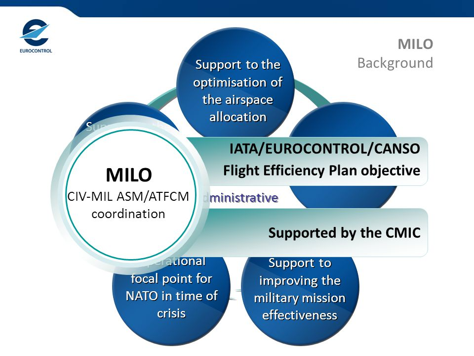 MILO Background Support to the optimisation of the airspace allocation Support to the optimisation of the airspace allocation Support to the NOP Support to the NOP Support to improving the military mission effectiveness Support to improving the military mission effectiveness Operational focal point for NATO in time of crisis Operational focal point for NATO in time of crisis Support to the management of the airspace security incidents Support to the management of the airspace security incidents MILO tasks NOS Administrative and Support Manual MILO tasks NOS Administrative and Support Manual IATA/EUROCONTROL/CANSO Flight Efficiency Plan objective Supported by the CMIC MILO CIV-MIL ASM/ATFCM coordination