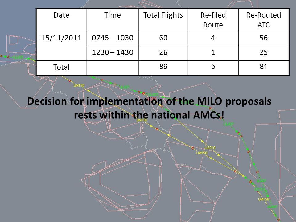 MILO Activities (1) TNC NMC AOLO AMC MILO ASM managers Airspace allocation optimisation Solutions for capacity problems area Evolutions in the ASM Process Opportunities for flight efficiency Optimisation Airspace allocation Network Impact Assessment Decision for implementation of the MILO proposals rests within the national AMCs.