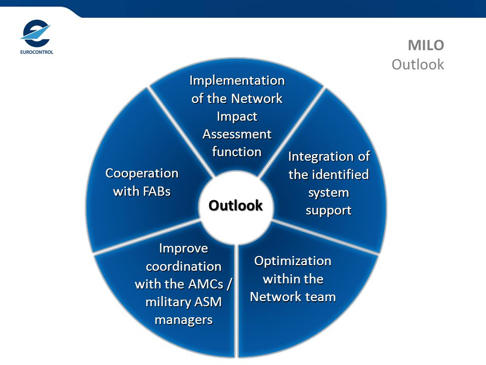 MILO Outlook Implementation of the Network Impact Assessment function Implementation of the Network Impact Assessment function Integration of the identified system support Integration of the identified system support Optimization within the Network team Optimization within the Network team Improve coordination with the AMCs / military ASM managers Improve coordination with the AMCs / military ASM managers Cooperation with FABs Cooperation with FABs Outlook