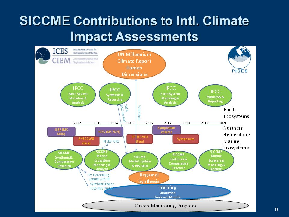 9 SICCME Contributions to Intl. Climate Impact Assessments