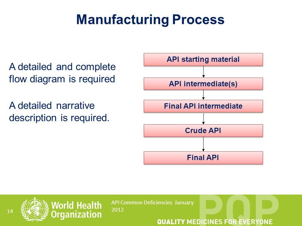 14 API Common Deficiencies January 2012 API starting material API intermediate(s) Final API intermediate Final API Crude API Manufacturing Process A d