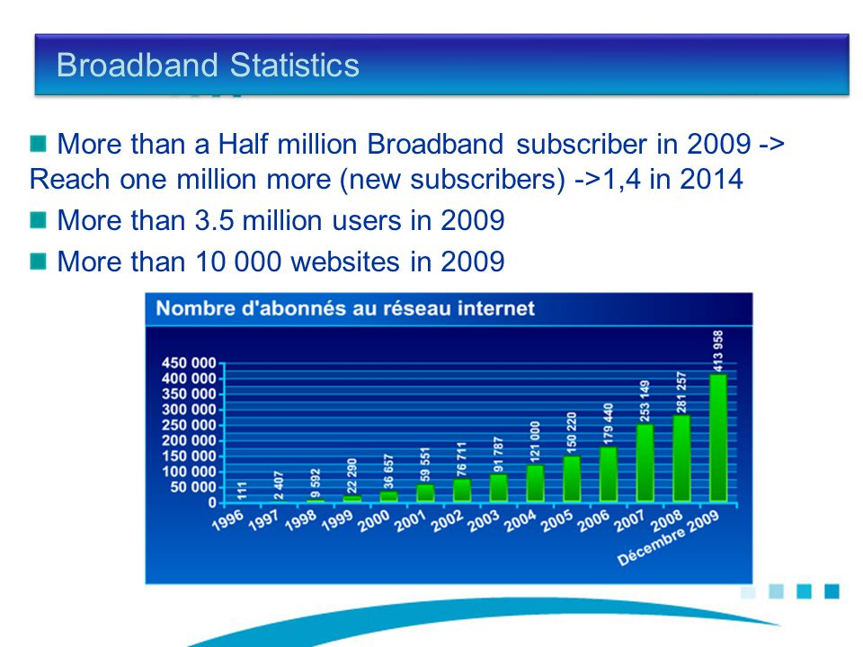 Broadband Statistics More than a Half million Broadband subscriber in 2009 -> Reach one million more (new subscribers) ->1,4 in 2014 More than 3.5 million users in 2009 More than 10 000 websites in 2009